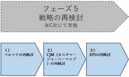 Webマーケティング フェーズ5.jpg