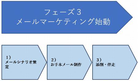 Webマーケティング フェーズ3.jpg