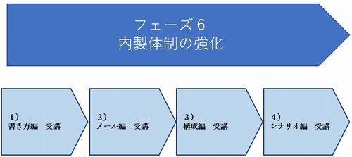 Webマーケティング フェーズ6.jpg