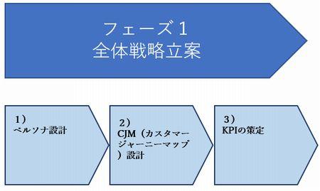 Webマーケティング フェーズ1.jpg