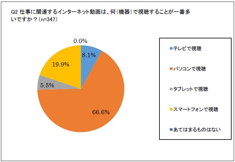 仕事動画何で視聴するか 円グラフ.png
