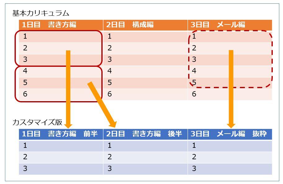 セミナーカリキュラム カスタマイズイメージ.jpg