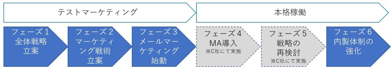 Webマーケティングの実施ステップ.jpg