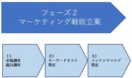 Webマーケティング フェーズ2.jpg