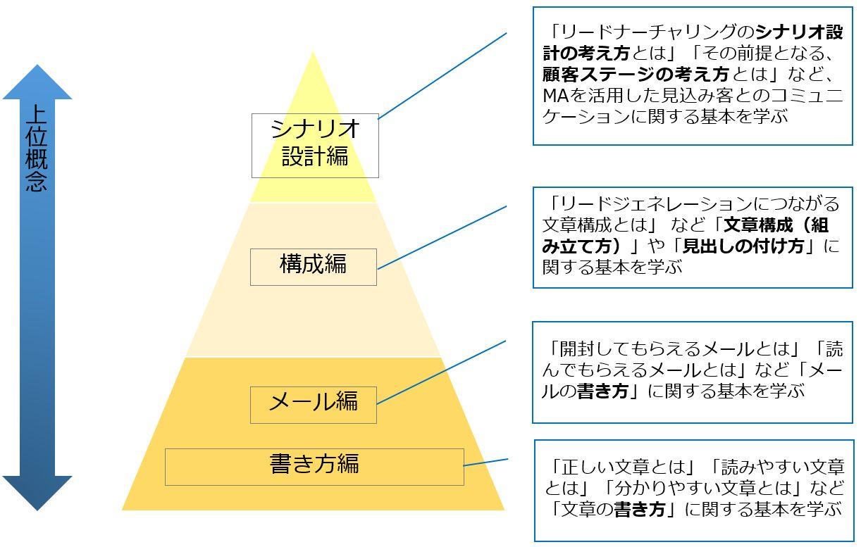 コンテンツマーケティング担当者育成パック.jpg